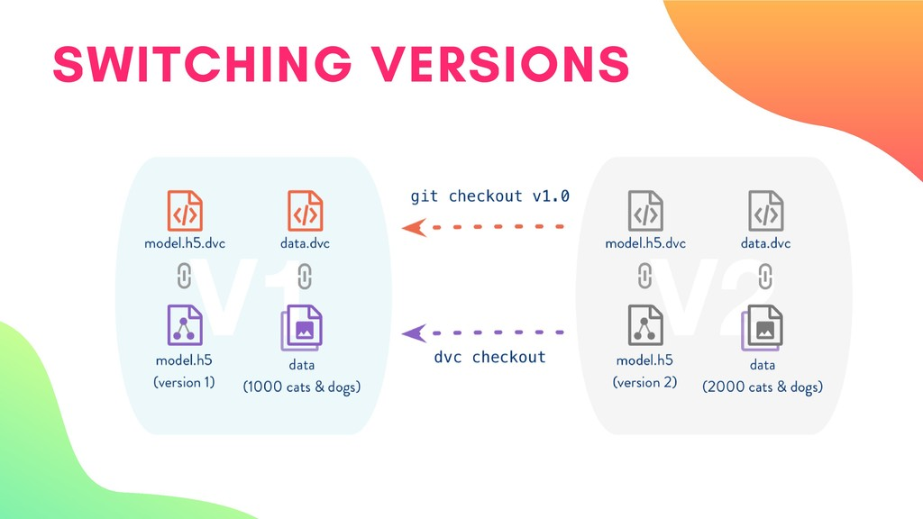 SWITCHING VERSIONS