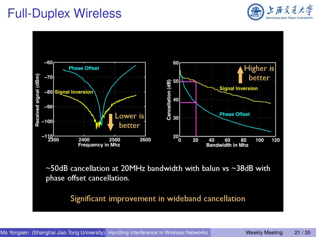 Full-Duplex Wireless Time 24 ~50dB cancellation...