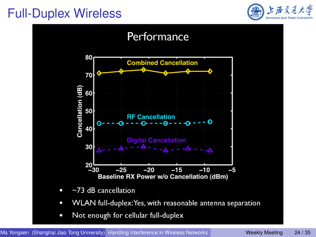 Full-Duplex Wireless 47 Performance • ~73 dB ca...