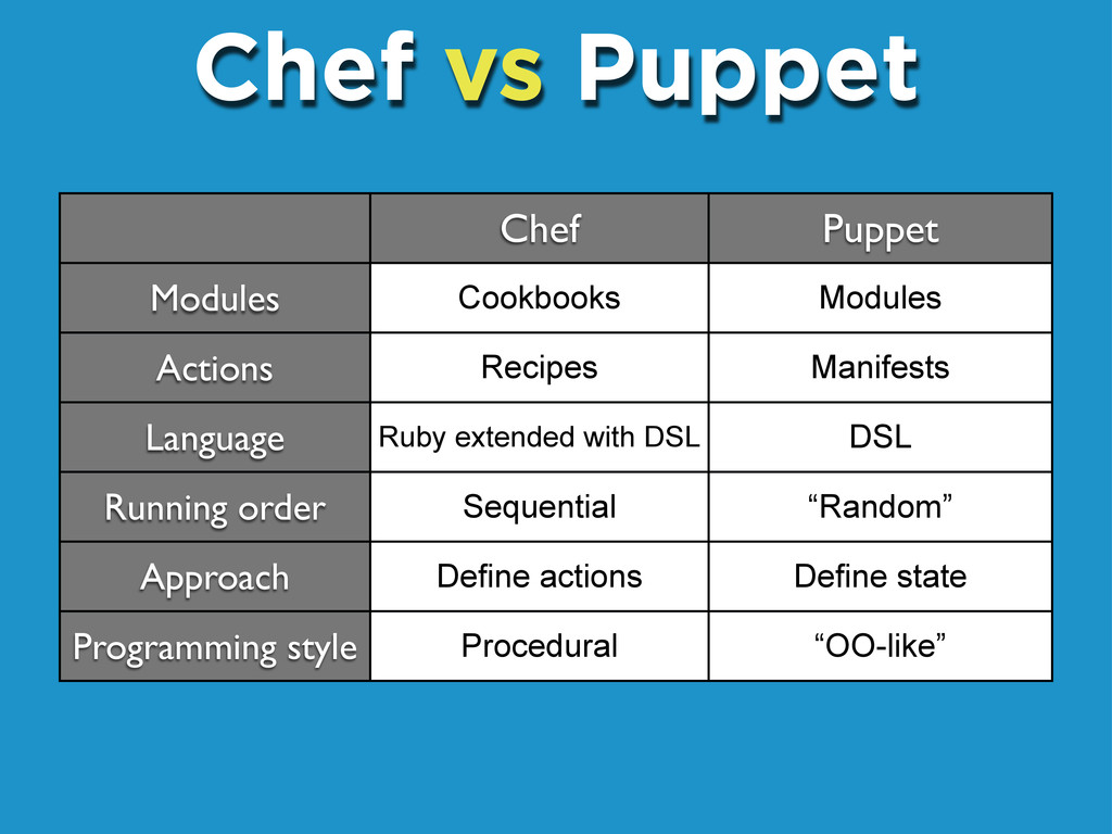 Chef vs Puppet Chef Puppet Modules Actions Lang...