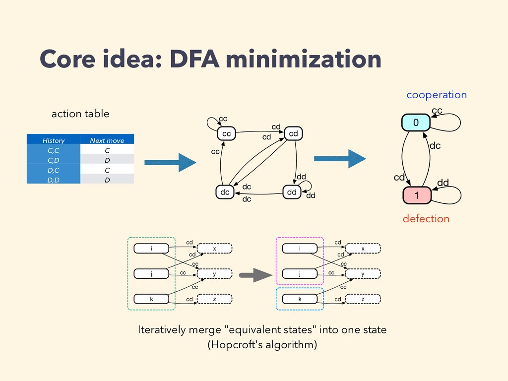 Core idea: DFA minimization i x y j cd cd cc cd...