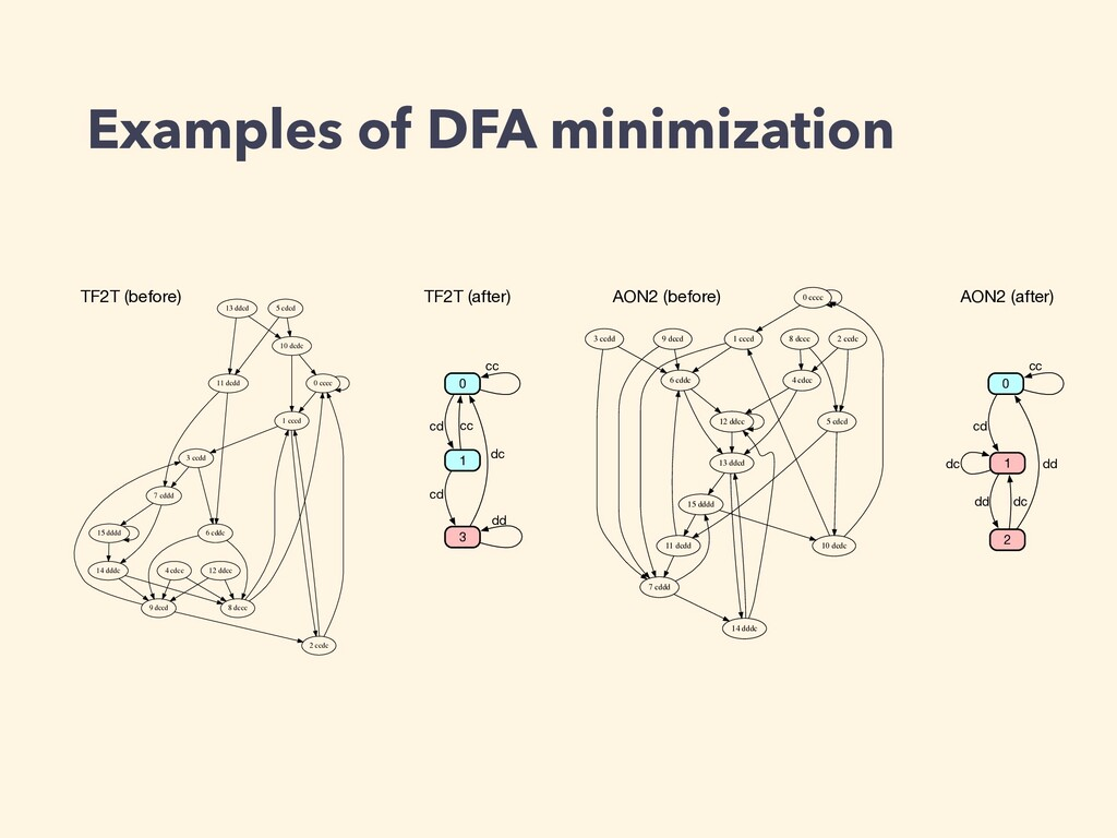 Examples of DFA minimization 0 cccc 1 cccd 2 cc...