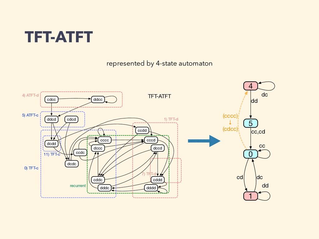 TFT-ATFT 11) TFT-c 7) TFT-d cccc cccd dccd dccc...