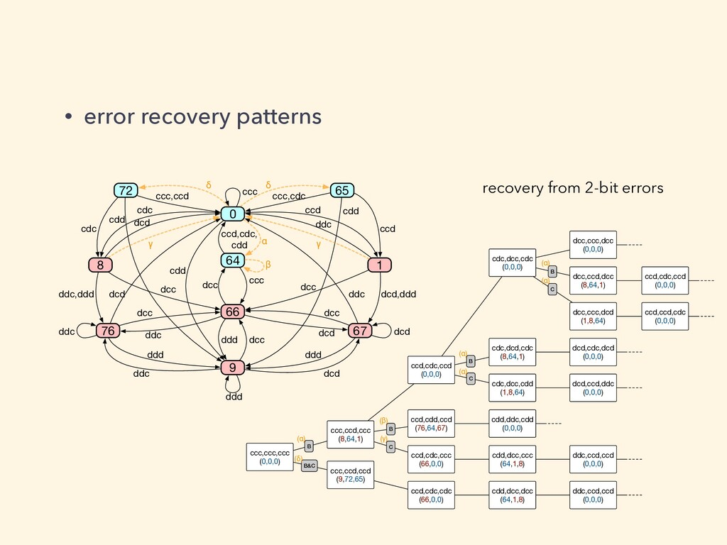 • error recovery patterns ccc,ccc,ccc (0,0,0) c...