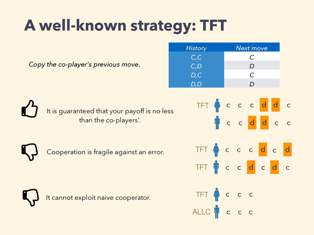 A well-known strategy: TFT c c c c d d c d c c ...