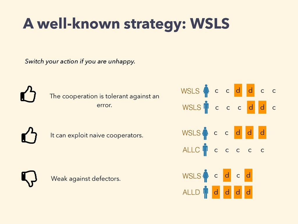 A well-known strategy: WSLS c c c c d d c d c c...