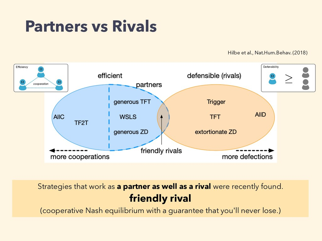 Partners vs Rivals Efficiency ⌦ ⌦ ⌦ cooperation D...
