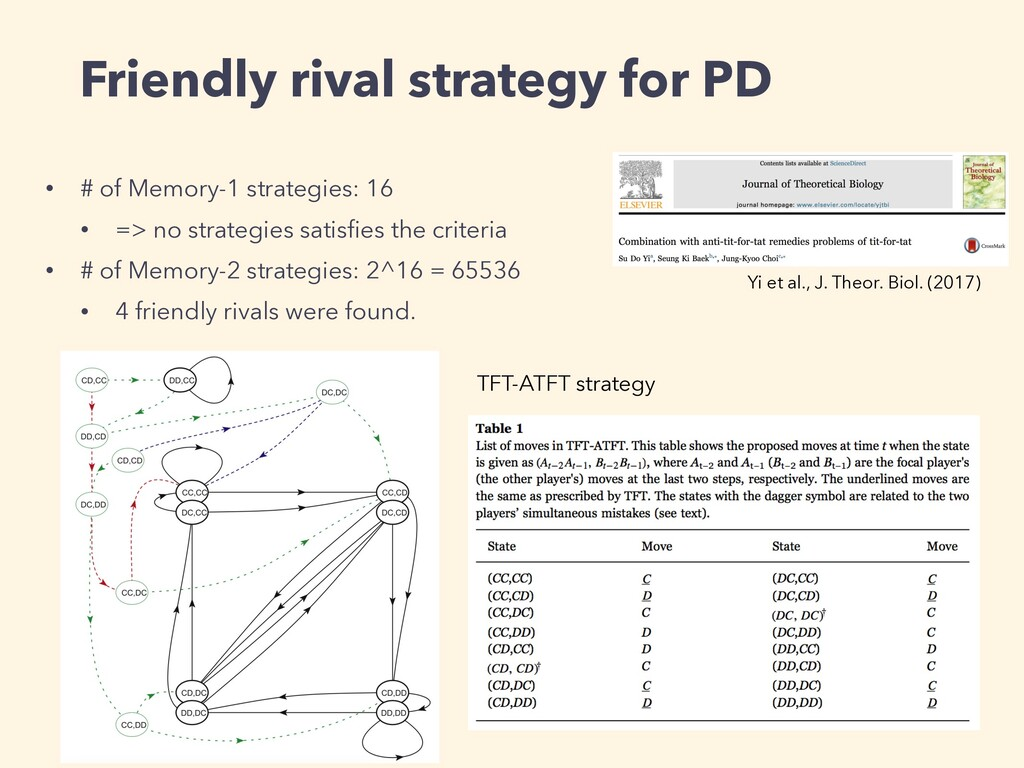 Friendly rival strategy for PD • # of Memory-1 ...