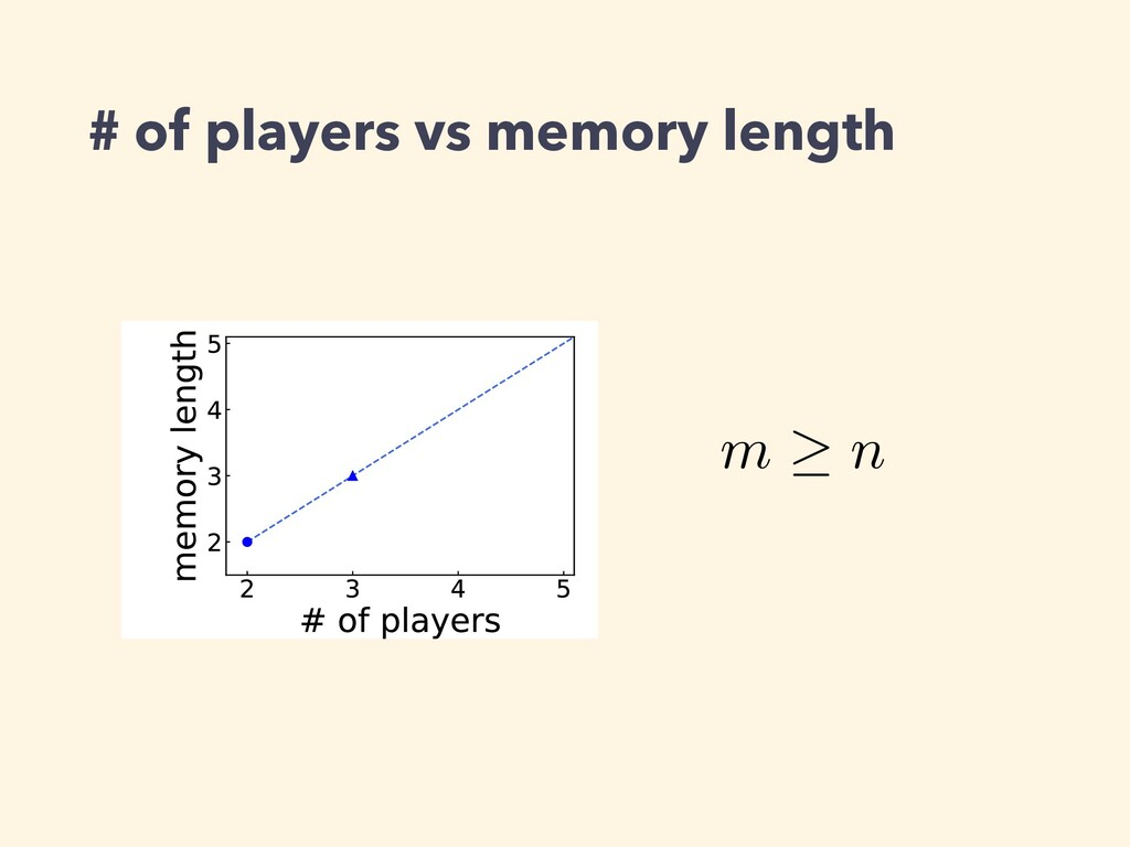 # of players vs memory length m n <latexit sha1...
