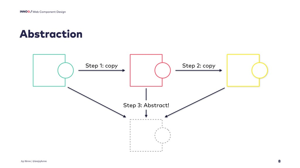 8 Web Component Design Abstraction Joy Heron / ...