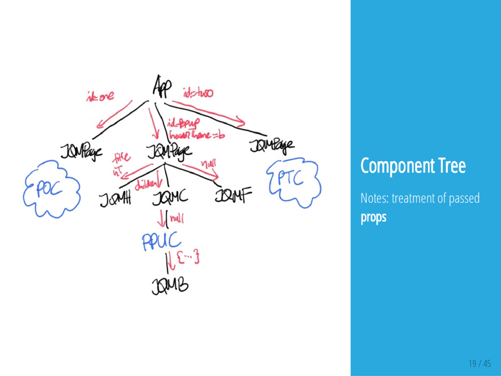 19 / 45 Component Tree Notes: treatment of pass...