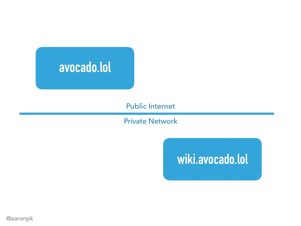 @aaronpk avocado.lol wiki.avocado.lol Public In...