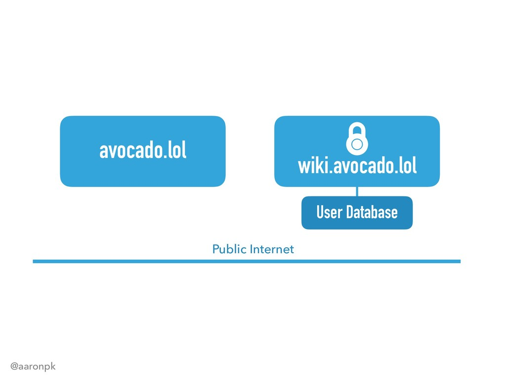 @aaronpk avocado.lol Public Internet wiki.avoca...