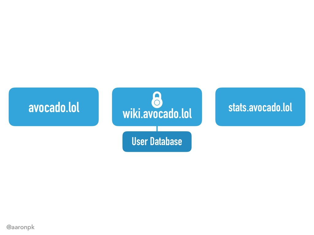 @aaronpk avocado.lol wiki.avocado.lol stats.avo...