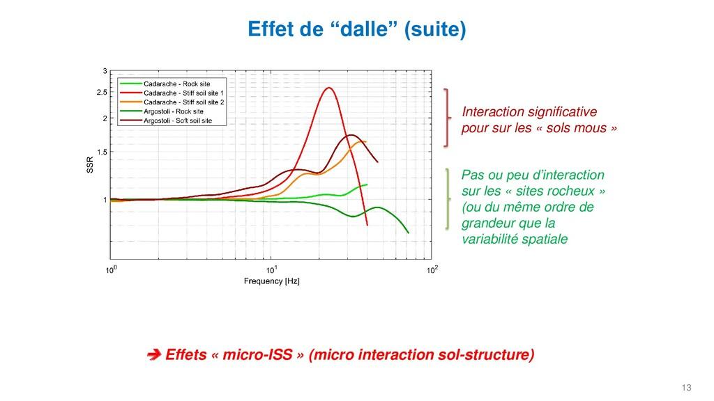 """13 Effet de """"dalle"""" (suite) Interaction signifi..."""