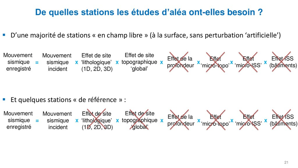 21 De quelles stations les études d'aléa ont-el...