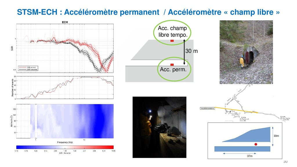 30 STSM-ECH : Accéléromètre permanent / Accélér...
