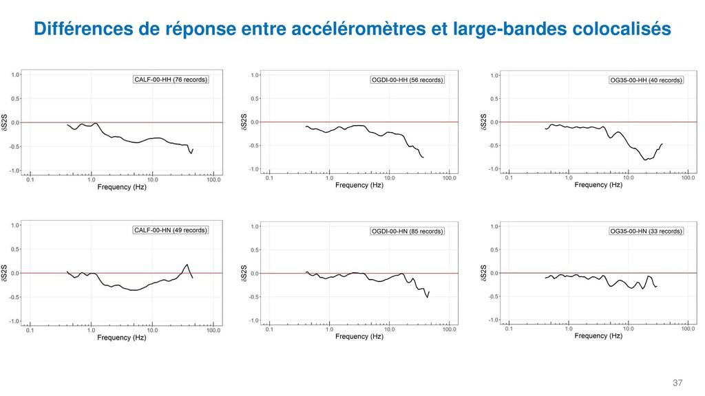 37 Différences de réponse entre accéléromètres ...