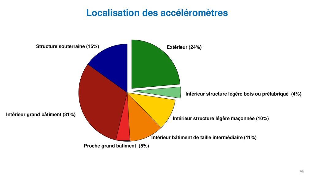 46 Localisation des accéléromètres Structure so...