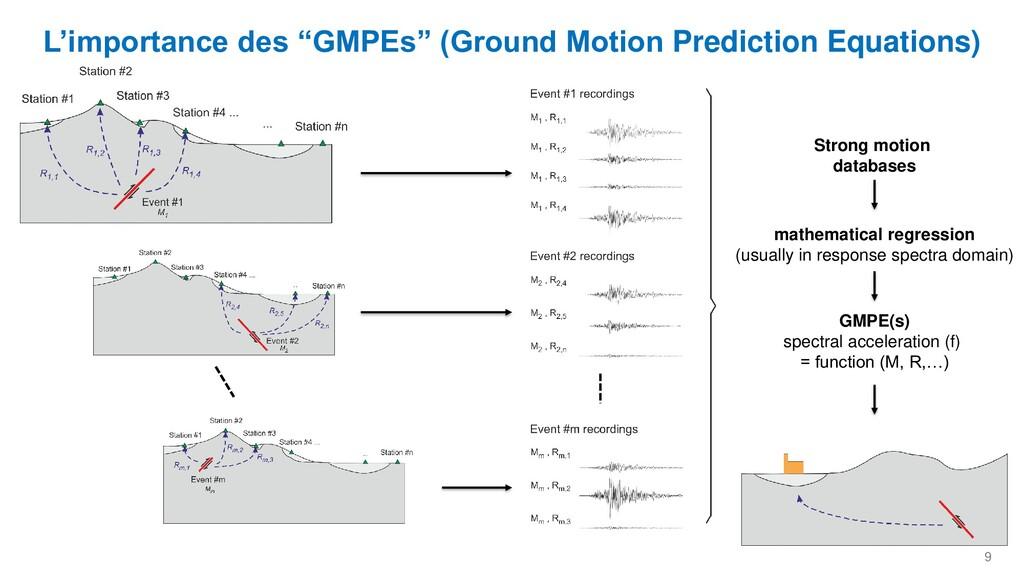"""9 L'importance des """"GMPEs"""" (Ground Motion Predi..."""