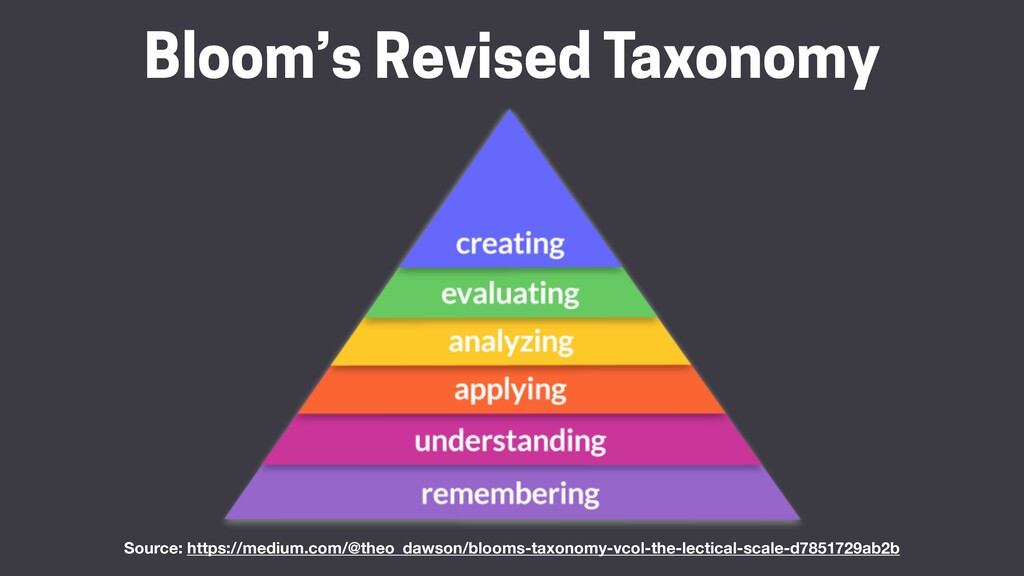 Bloom's Revised Taxonomy Source: https://medium...