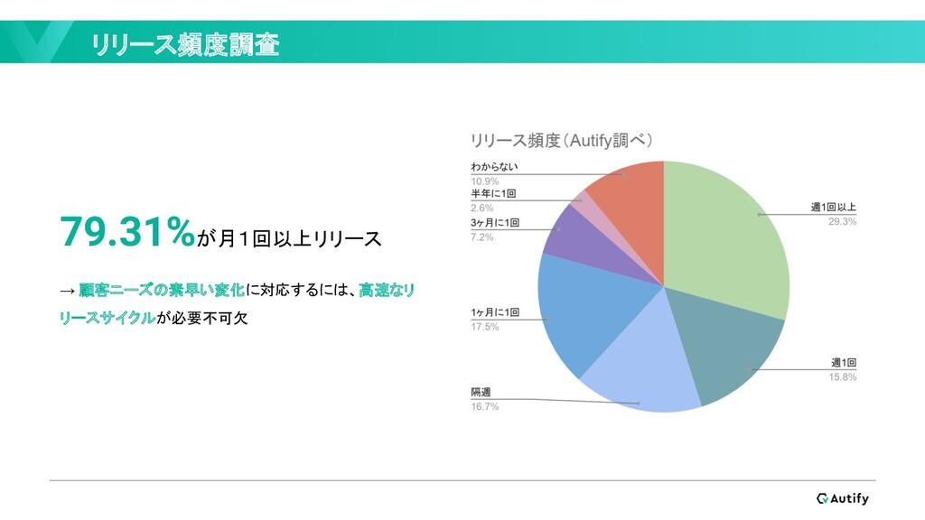 リリース頻度調査 79.31%が月1回以上リリース → 顧客ニーズの素早い変化に対応するには、...