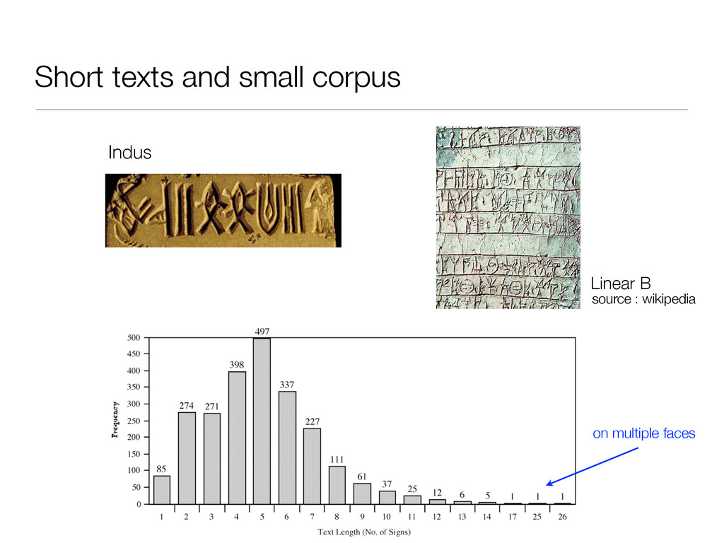 Short texts and small corpus Linear B Indus sou...
