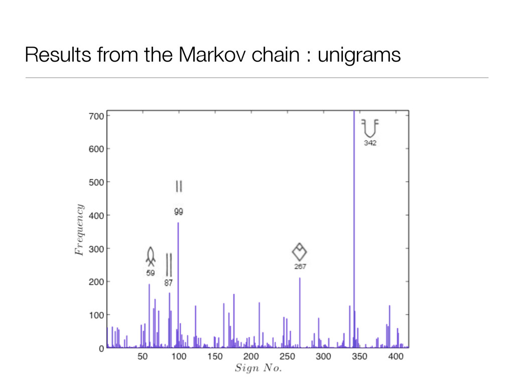 Results from the Markov chain : unigrams