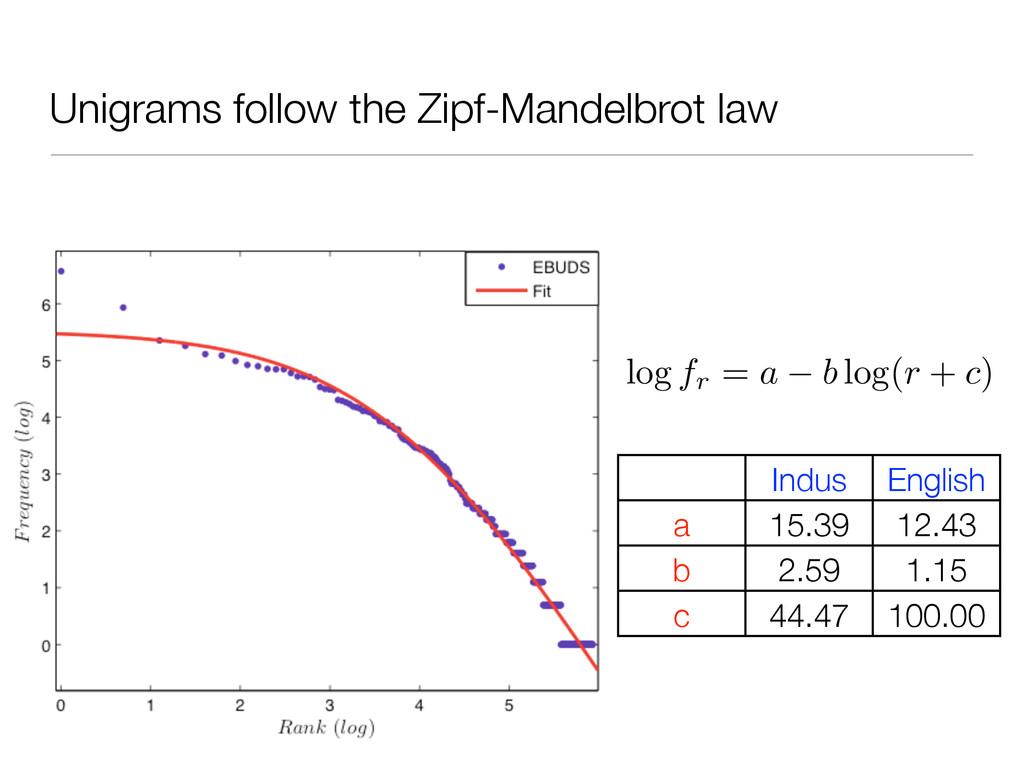 Unigrams follow the Zipf-Mandelbrot law log fr ...