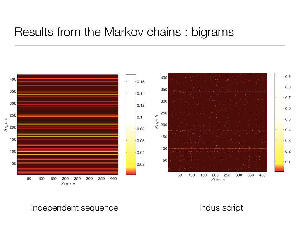 Results from the Markov chains : bigrams Indepe...