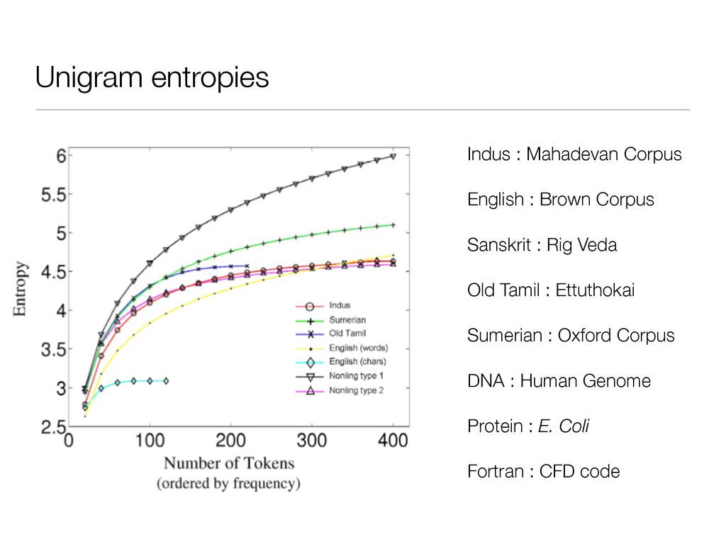 Unigram entropies Indus : Mahadevan Corpus Engl...