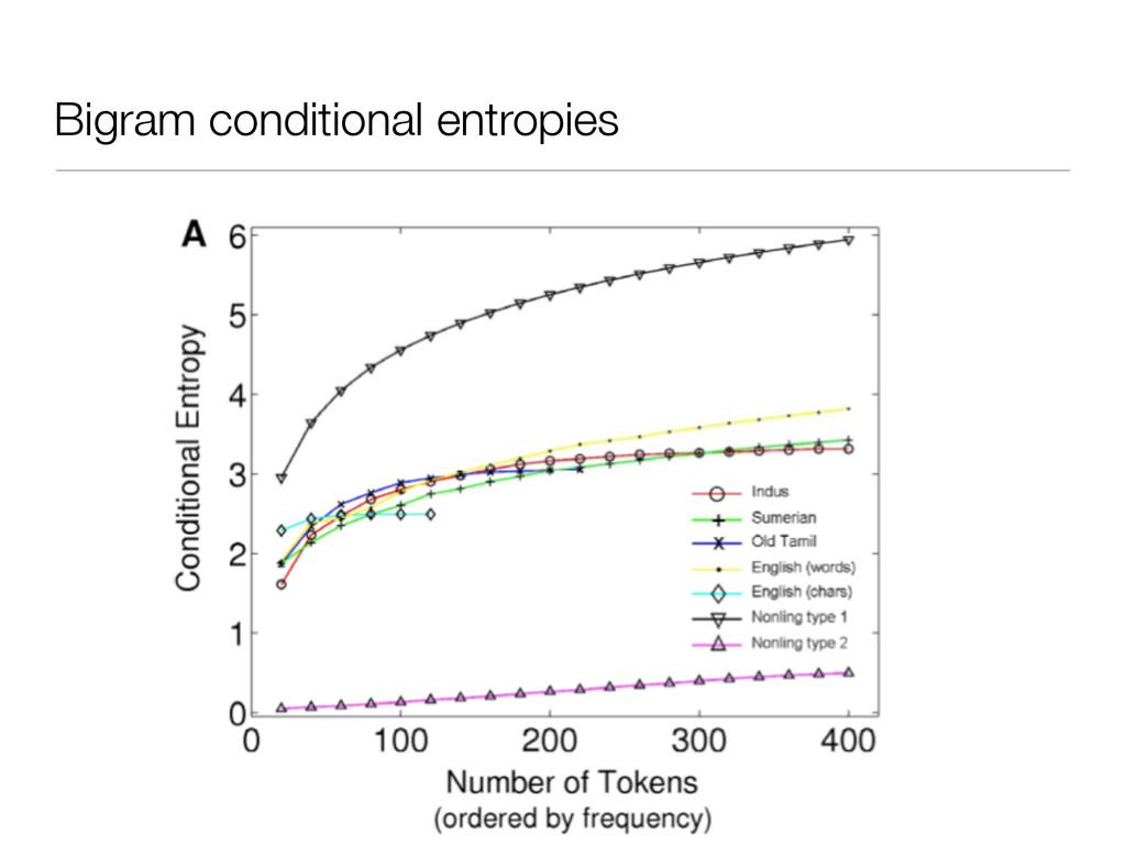 Bigram conditional entropies