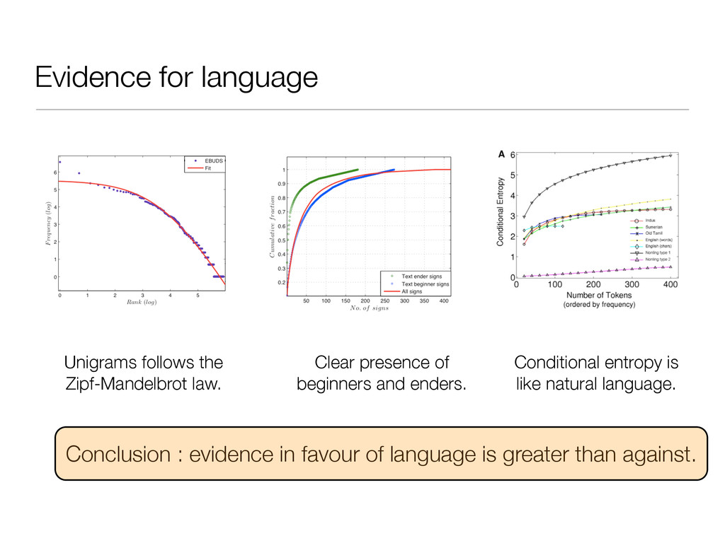Evidence for language Unigrams follows the Zipf...