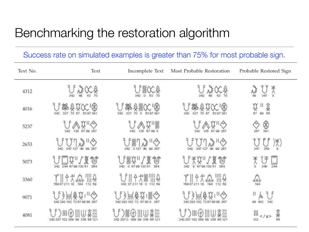 Benchmarking the restoration algorithm Success ...