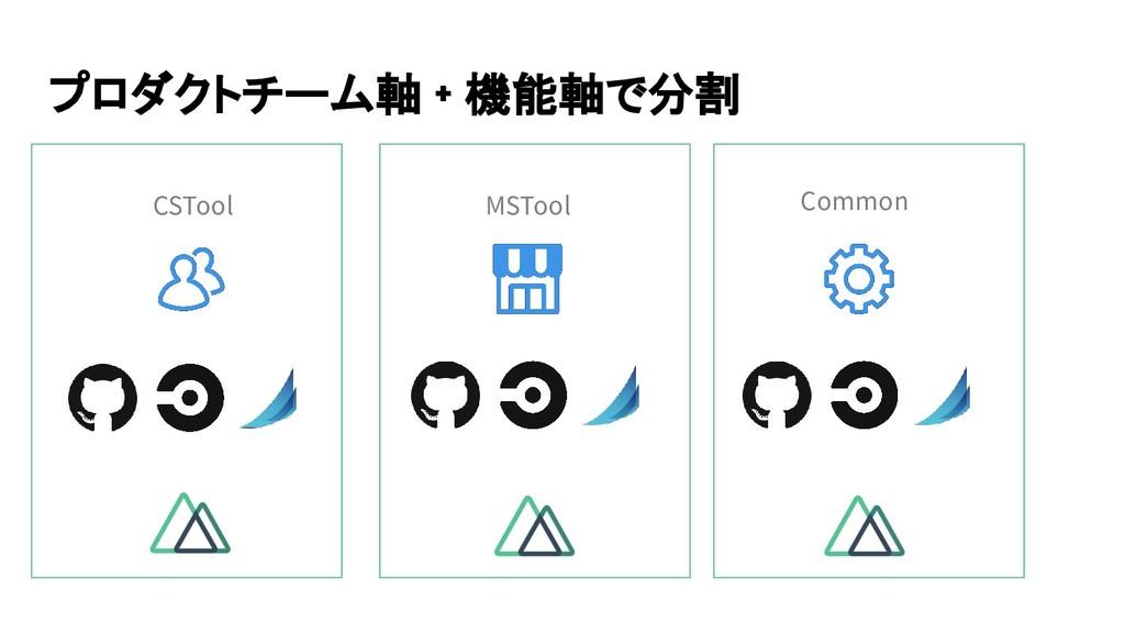 プロダクトチーム軸 + 機能軸で分割 CSTool MSTool Common