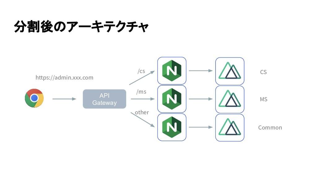 分割後のアーキテクチャ API Gateway https://admin.xxx.com /...