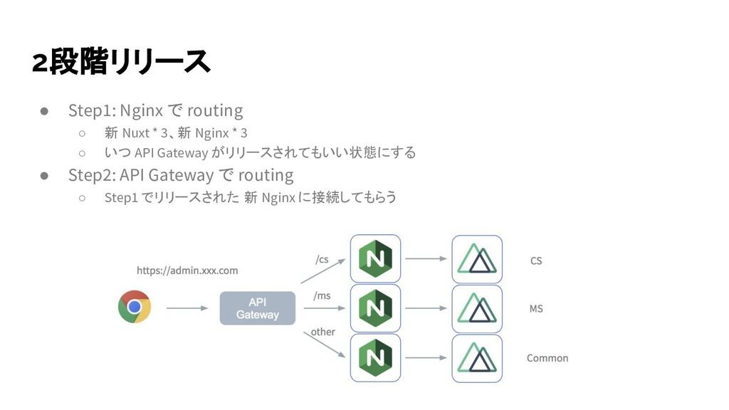 2段階リリース ● Step1: Nginx で routing ○ 新 Nuxt * 3、新...