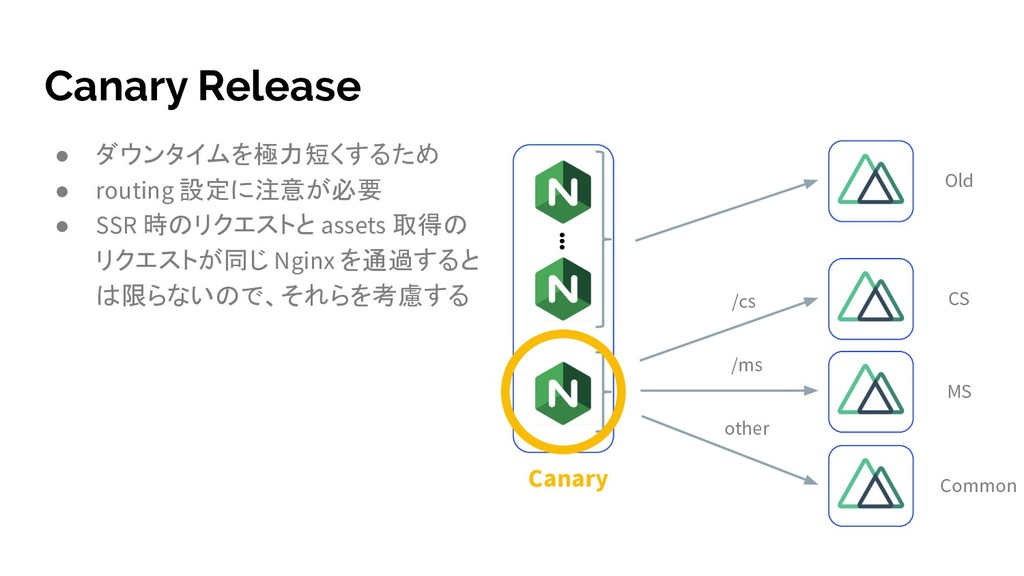 Canary Release ● ダウンタイムを極力短くするため ● routing 設定に注...