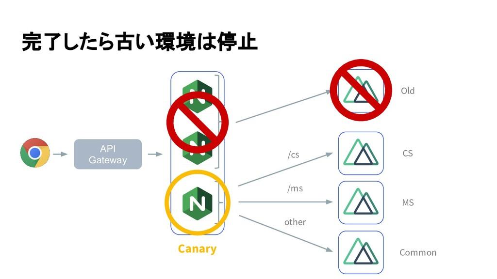 完了したら古い環境は停止 API Gateway Old CS MS Common ••• /...