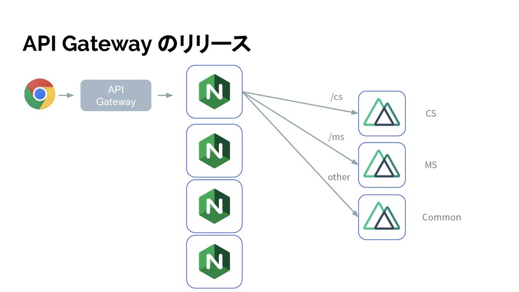 API Gateway のリリース API Gateway CS MS Common /cs ...