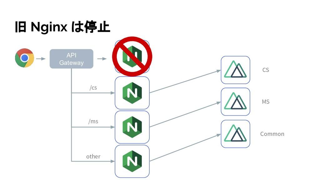 旧 Nginx は停止 API Gateway CS MS Common /cs /ms ot...