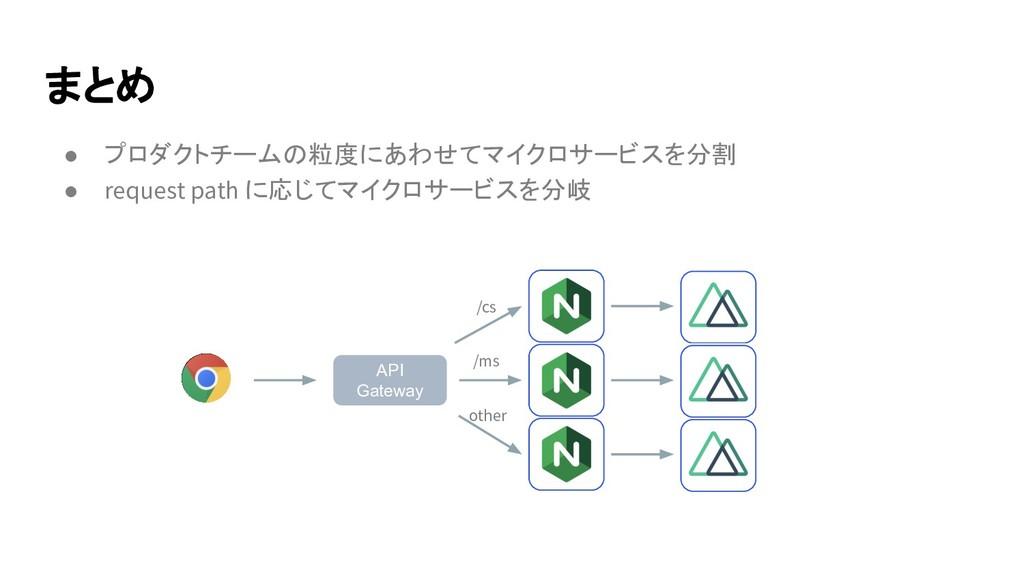 ● プロダクトチームの粒度にあわせてマイクロサービスを分割 ● request path に応...