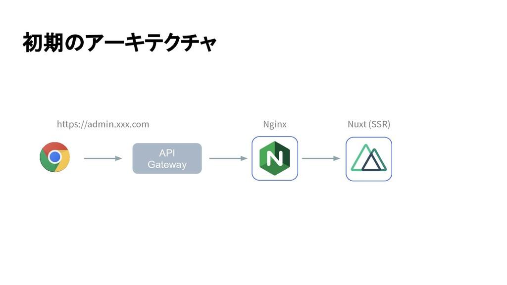 初期のアーキテクチャ API Gateway https://admin.xxx.com Nu...