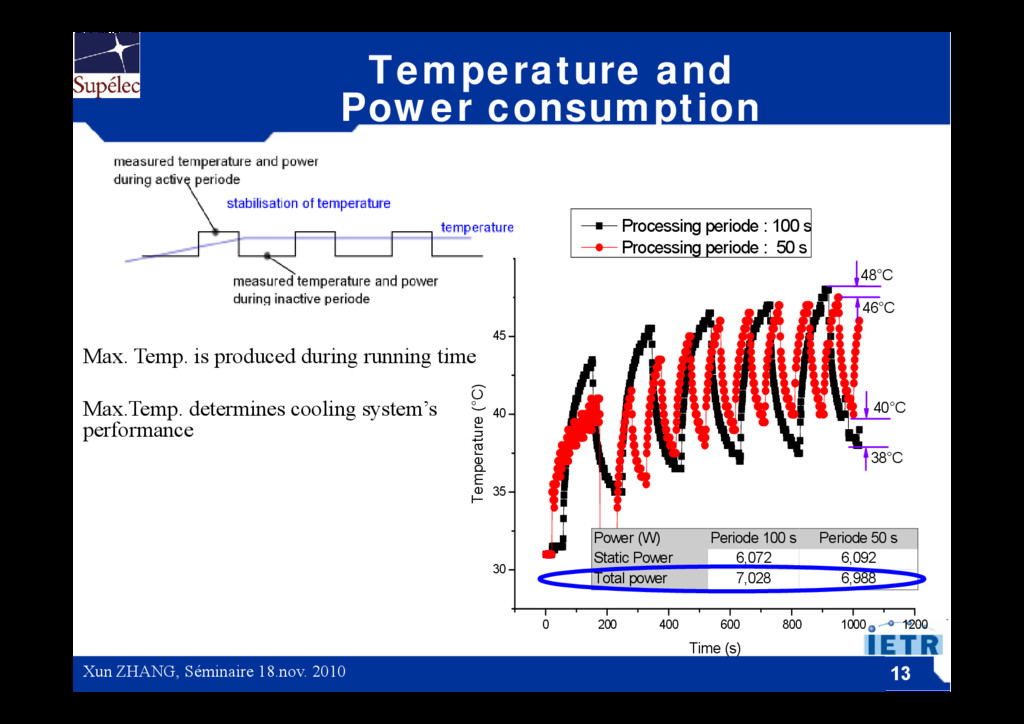 Temperature and Power consumption Power consump...