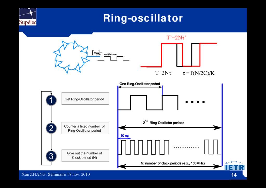 Ring-oscillator T'=2Nτ' T=2Nτ τ =T(N/2C)/K T=2N...
