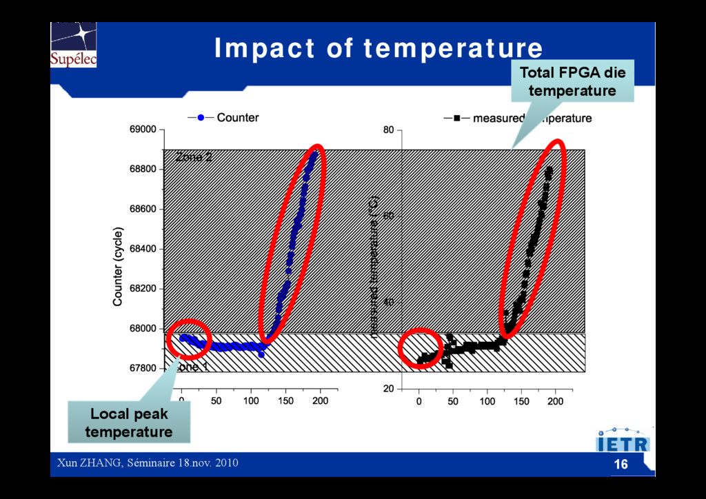 Impact of temperature Total FPGA die temperatur...