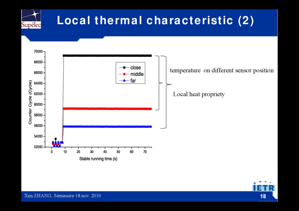 Local thermal characteristic (2) temperature on...