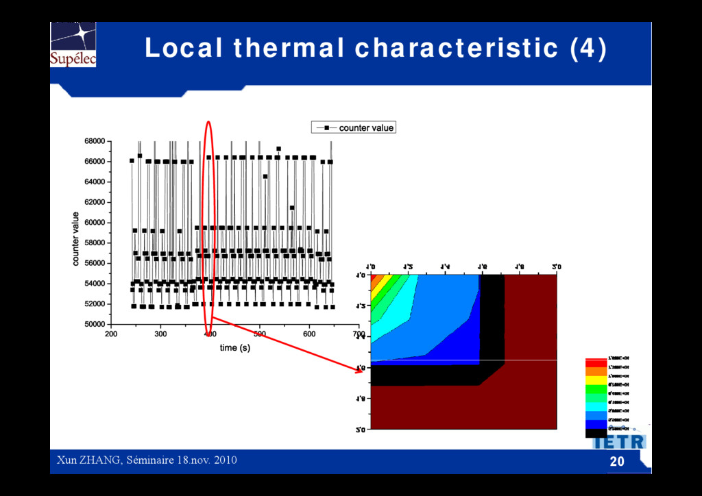Local thermal characteristic (4) Green Workshop...