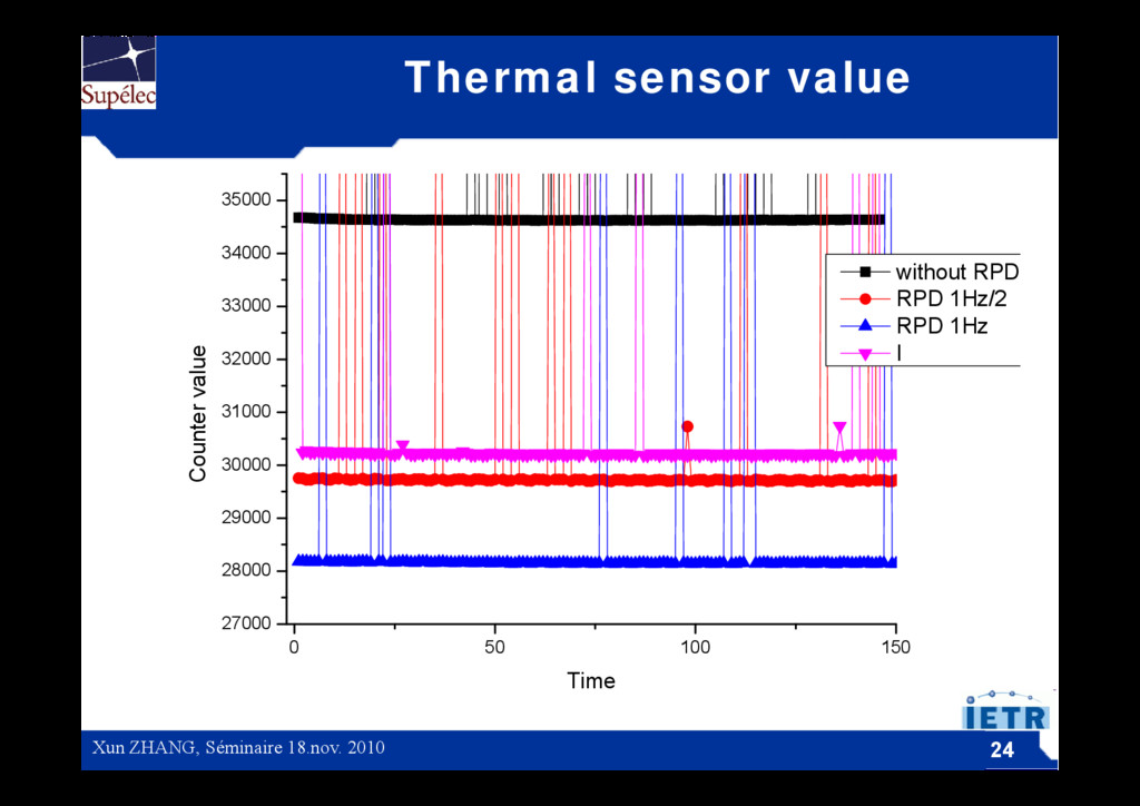 Thermal sensor value 35000 33000 34000 without ...