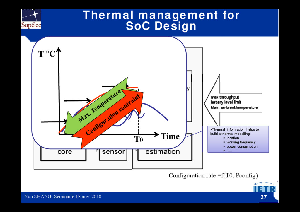 Thermal management for SoC Design T °C Thermal...